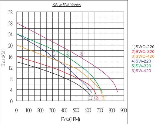 Bơm ly tâm trục ngang Inox APP SWO-220T