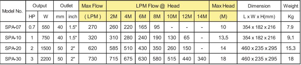 Bơm Massage APP SPA-10