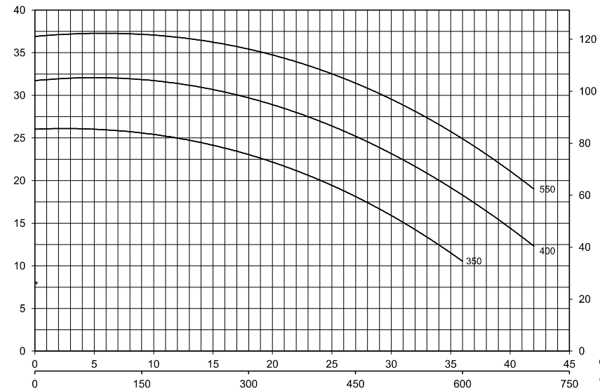 Bơm ly tâm trục ngang Pentax CHT 400