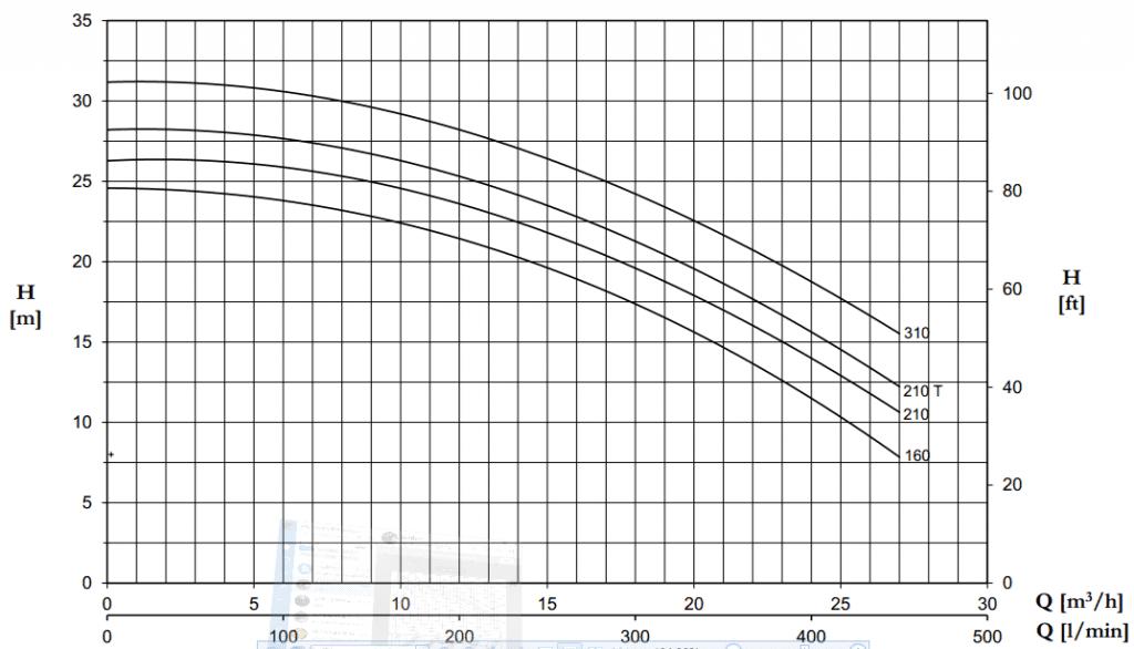 Bơm ly tâm trục ngang Pentax CHT 310