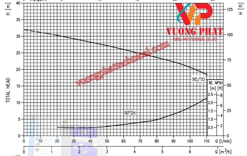 Bơm ly tâm trục ngang Ebara CDX 90/10