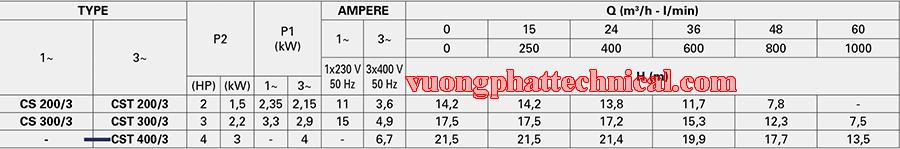 Bơm ly tâm trục ngang Pentax CST 400/3