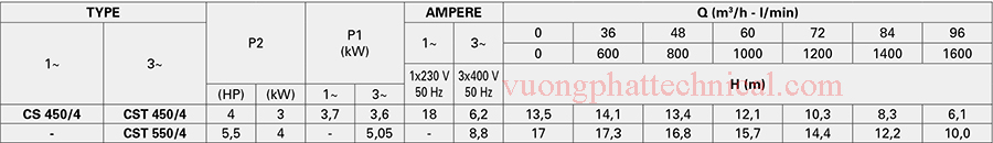Bơm ly tâm trục ngang Pentax CST 550/4