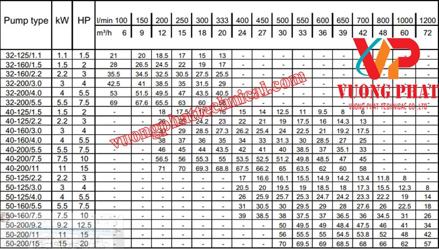 Bơm Ly Tâm Trục Ngang Ebara 3M 32-200/55