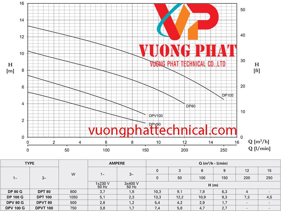 Bơm chìm nước thải Pentax DP 80G