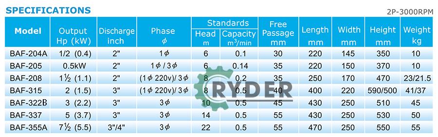 Thông số kỹ thuật RYDER BAF
